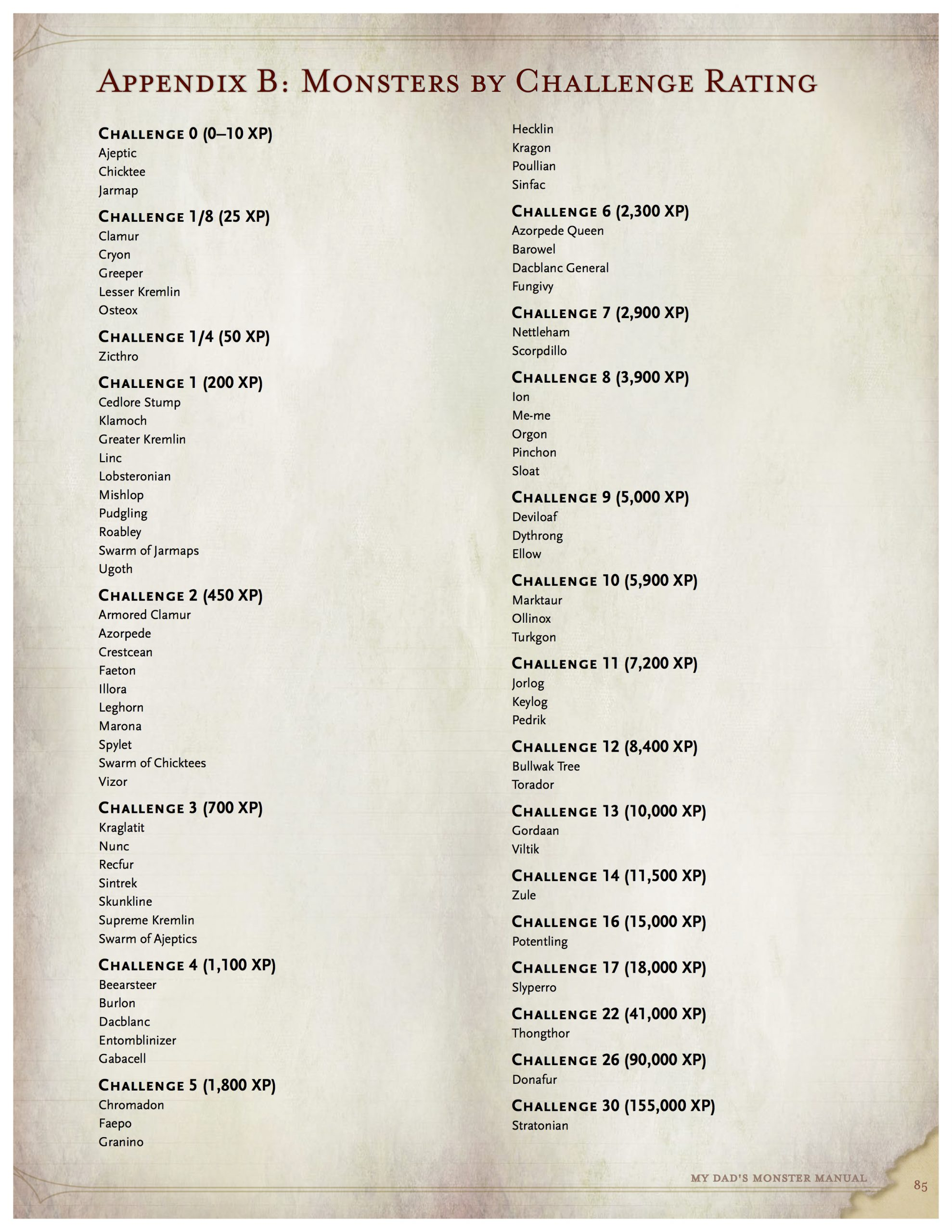 A list of the monsters in the book by CR